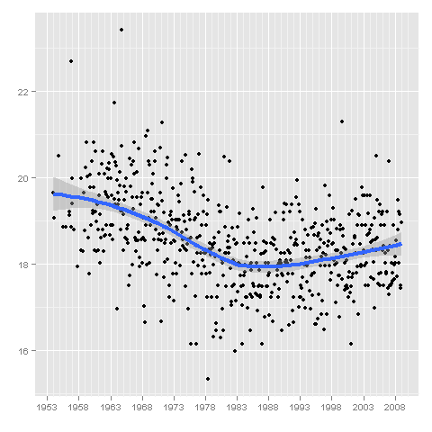 ggplot2: LOESS smoothing | Learning R