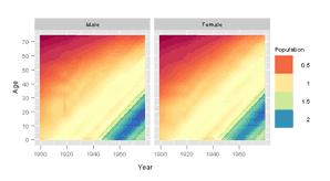 """ggplot2 Version of Figures in """"Lattice: Multivariate Data"""