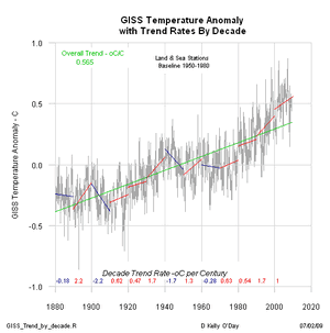 giss_anom_trend_by_decade_small.png
