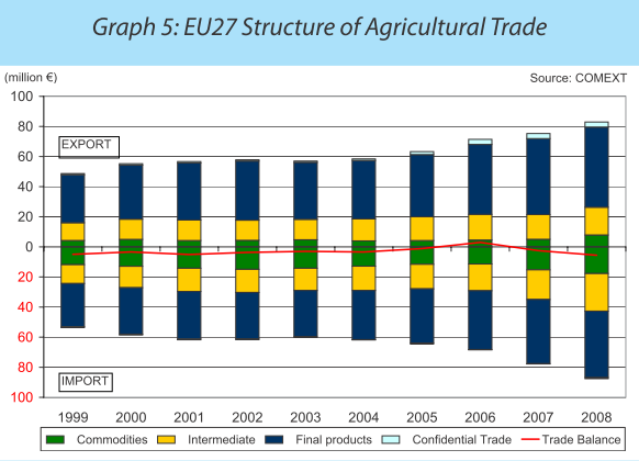 Import and export prices up again in September 2012 : The ...  |Import Export Graph