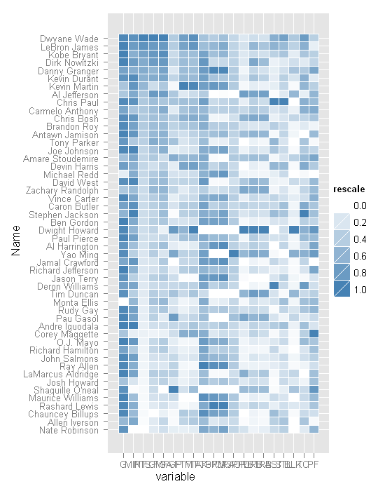 ggplot2: Quick Heatmap Plotting | Learning R