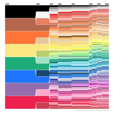 ggplot2: Crayola Crayon Colours