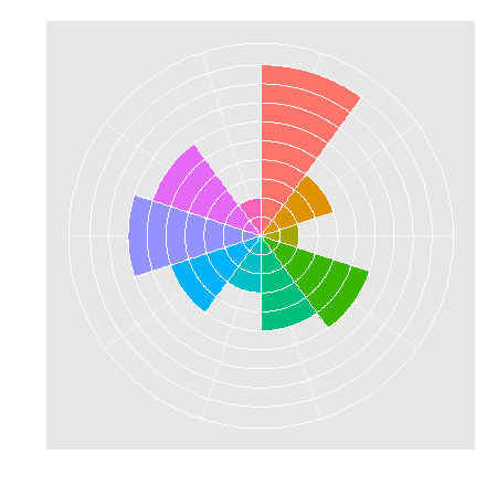 Consultants chart in ggplot2 learning r ccuart Images